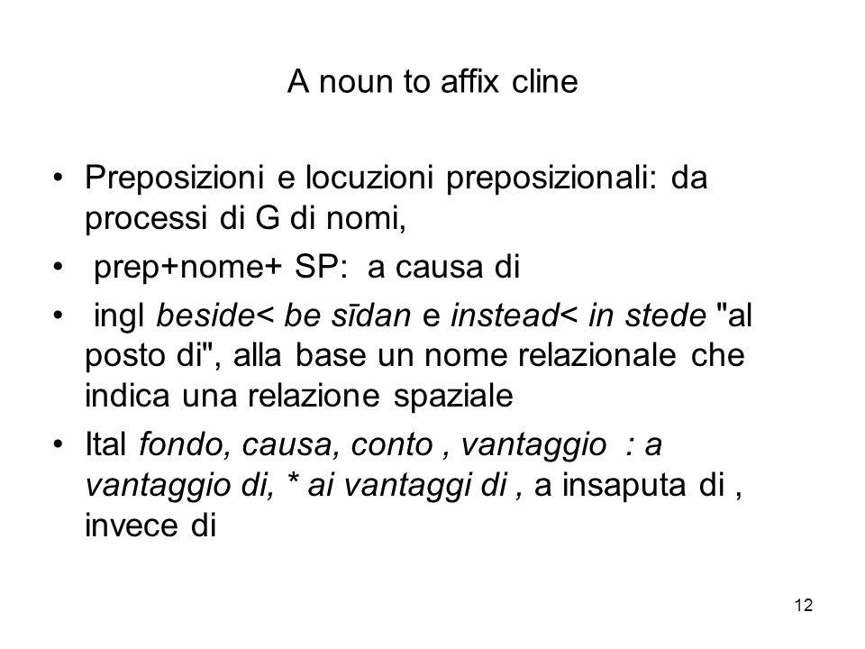 12 A noun to affix cline Preposizioni e locuzioni preposizionali: da processi di G di nomi, prep+nome+ SP: a causa di ingl beside< be sīdan e instead<
