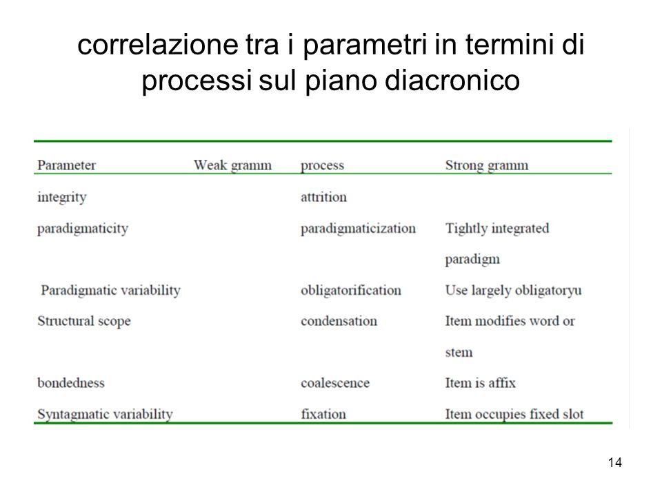 14 correlazione tra i parametri in termini di processi sul piano diacronico