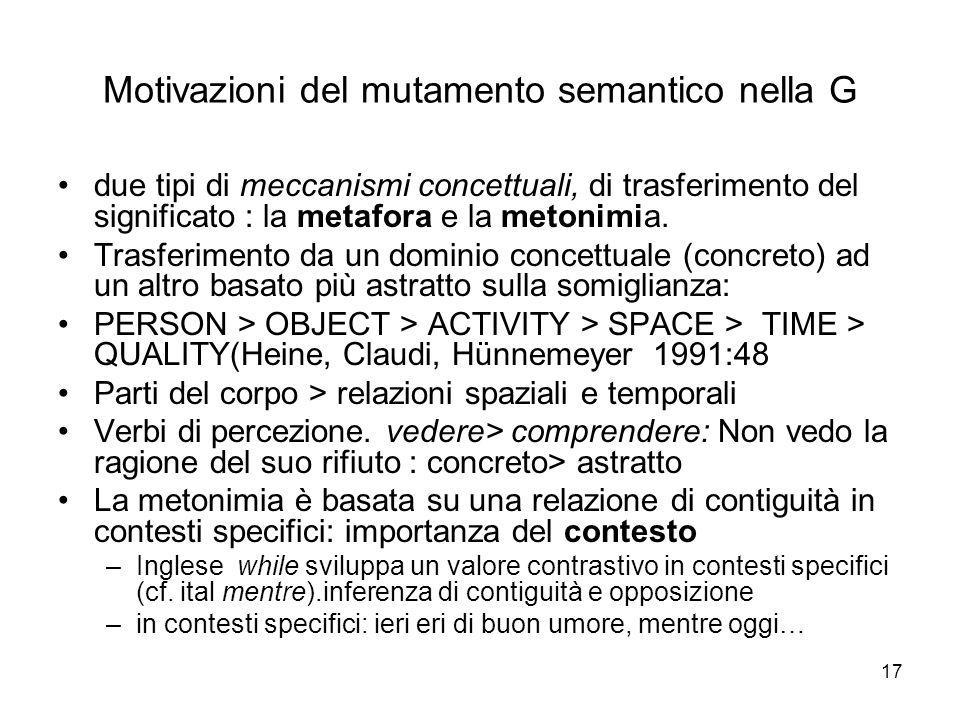17 Motivazioni del mutamento semantico nella G due tipi di meccanismi concettuali, di trasferimento del significato : la metafora e la metonimia. Tras