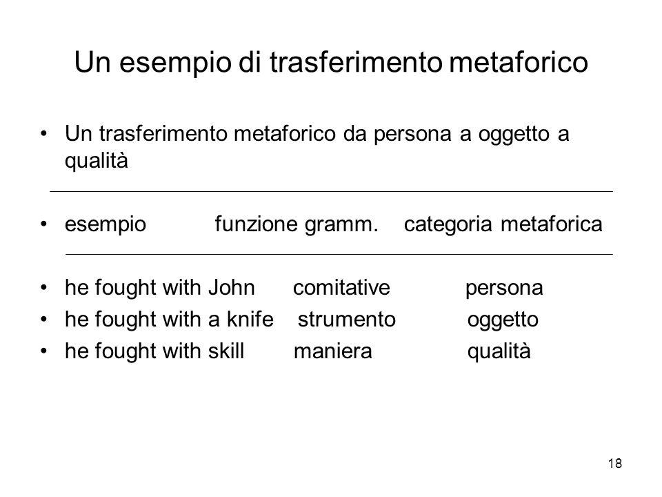 18 Un esempio di trasferimento metaforico Un trasferimento metaforico da persona a oggetto a qualità esempio funzione gramm. categoria metaforica he f