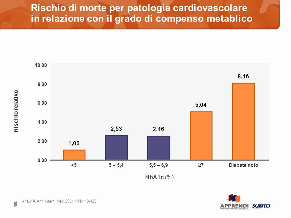 Rischio di morte per patologia cardiovascolare in relazione con il grado di compenso metablico Khaw K Ann Intern Med 2004:141:413-420 Rischio relativo