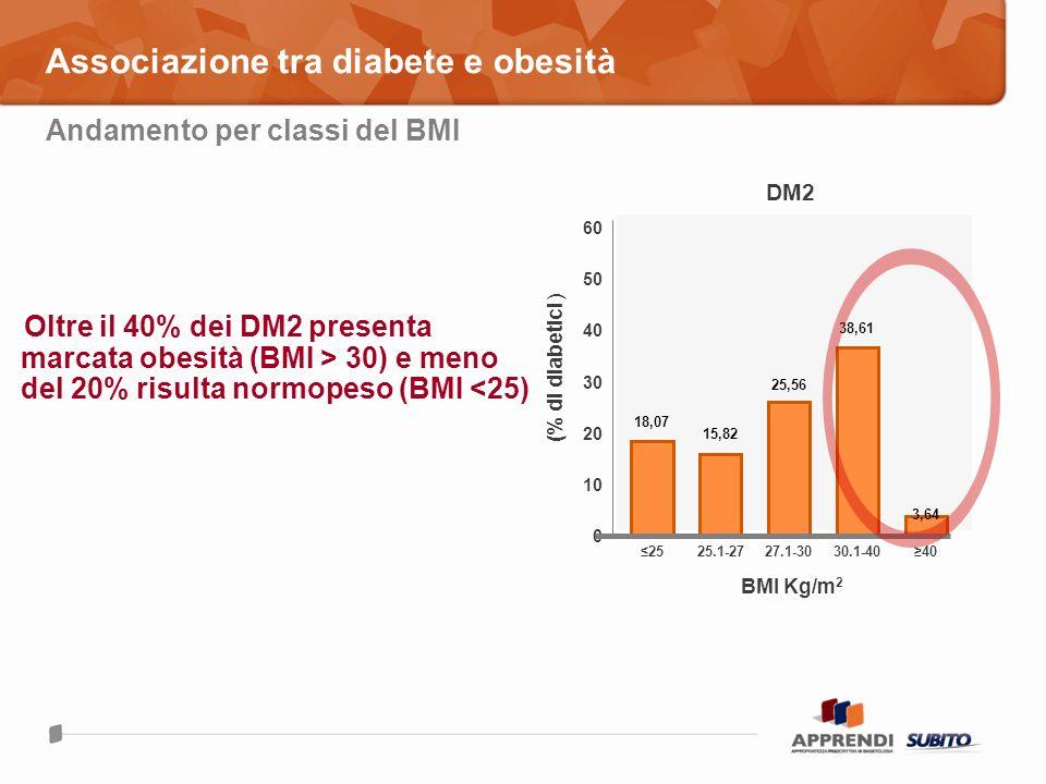 Associazione tra diabete e obesità Andamento per classi del BMI Oltre il 40% dei DM2 presenta marcata obesità (BMI > 30) e meno del 20% risulta normop