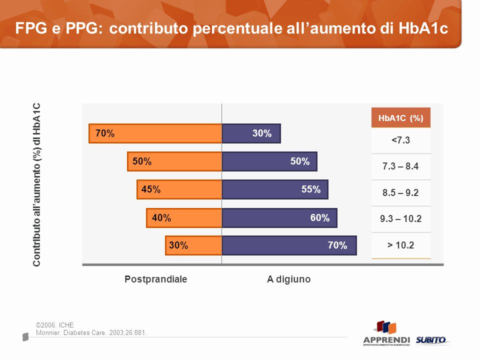 FPG e PPG: contributo percentuale allaumento di HbA1c ©2006, ICHE Monnier. Diabetes Care. 2003;26:881. Contributo allaumento (%) di HbA1C Postprandial