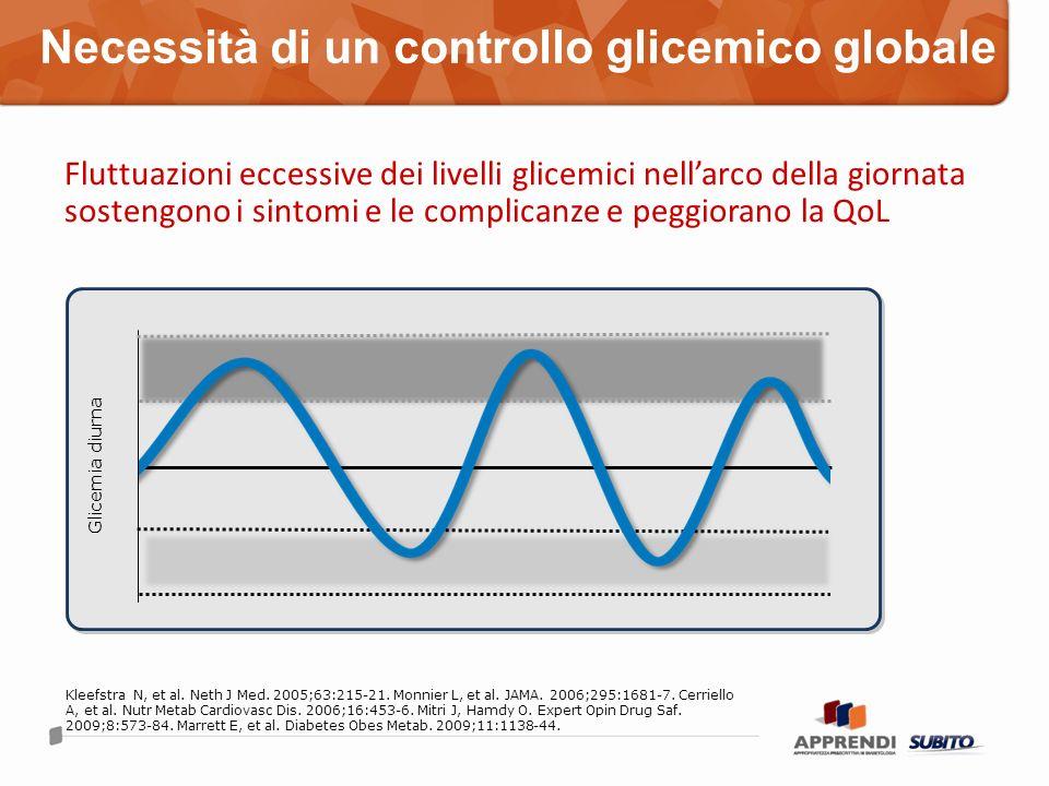 Necessità di un controllo glicemico globale Glicemia diurna Kleefstra N, et al. Neth J Med. 2005;63:215-21. Monnier L, et al. JAMA. 2006;295:1681-7. C