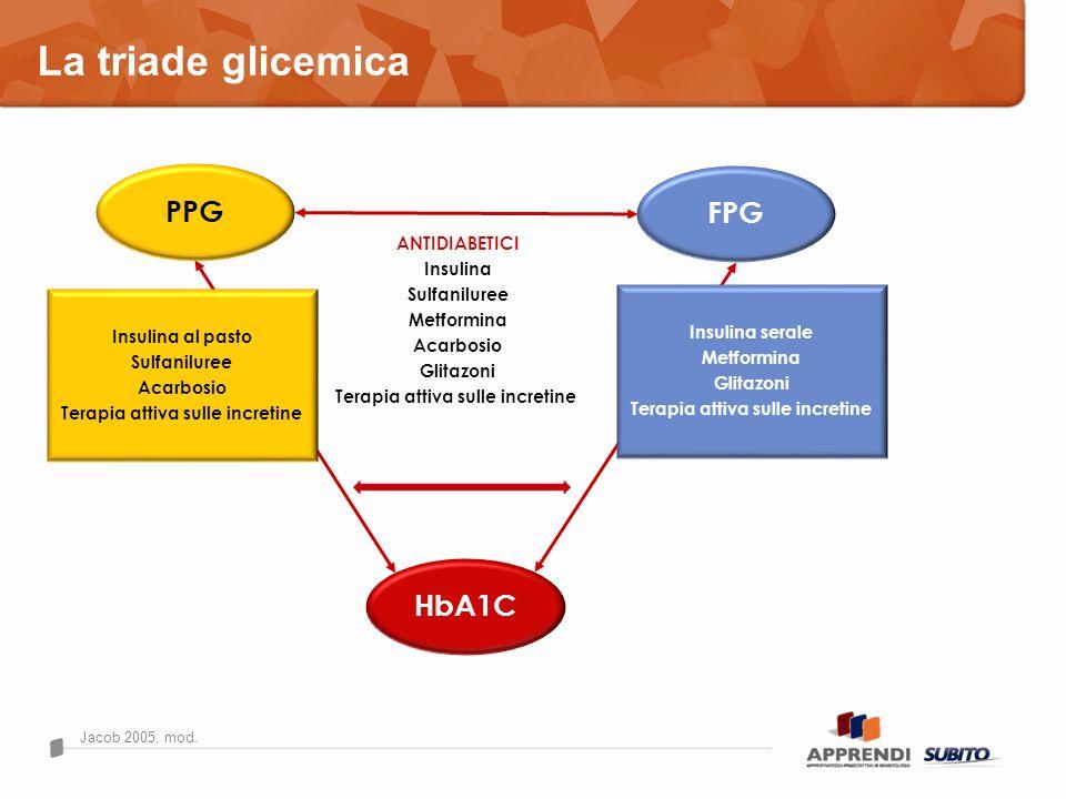 La triade glicemica PPG FPG HbA1C ANTIDIABETICI Insulina Sulfaniluree Metformina Acarbosio Glitazoni Terapia attiva sulle incretine Insulina al pasto