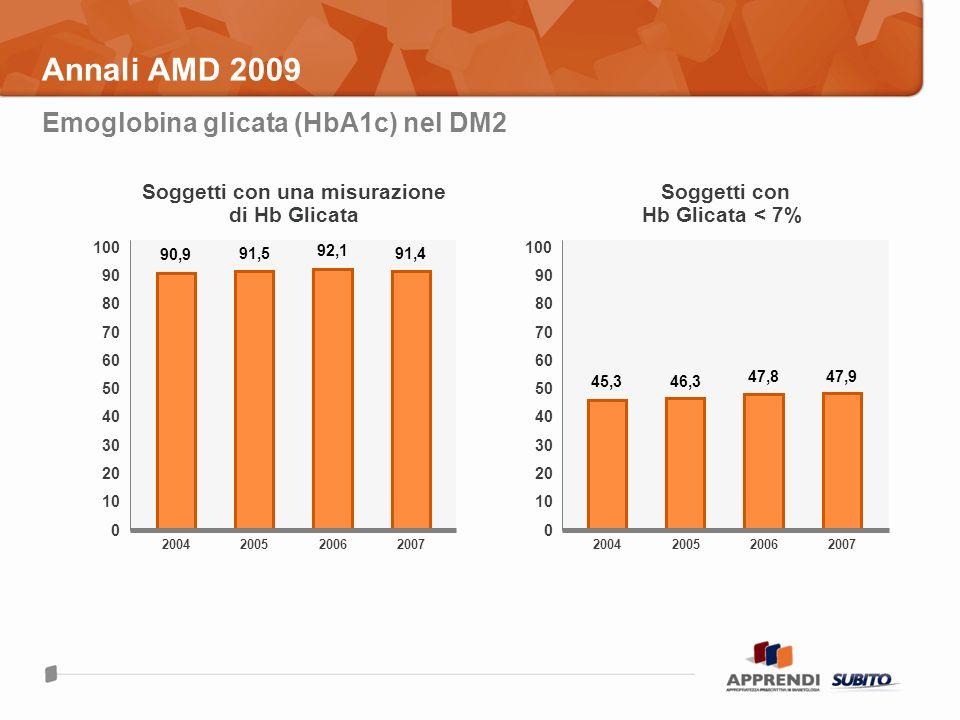 Annali AMD 2009 Emoglobina glicata (HbA1c) nel DM2 2004 90,9 100 0 200520072006 80 60 40 20 10 Soggetti con una misurazione di Hb Glicata 100 0 80 60