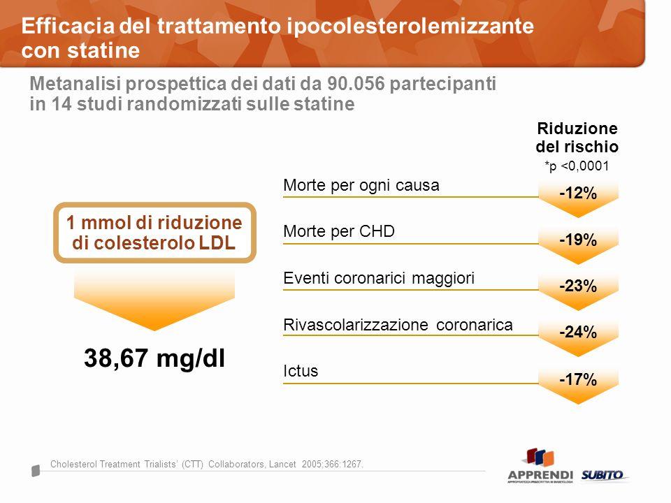 Riduzione del rischio *p <0,0001 Morte per ogni causa Eventi coronarici maggiori Rivascolarizzazione coronarica Ictus Morte per CHD 38,67 mg/dl Choles