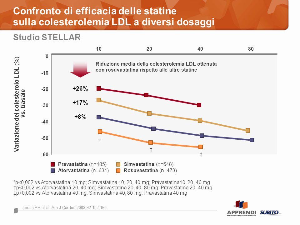 Confronto di efficacia delle statine sulla colesterolemia LDL a diversi dosaggi Studio STELLAR *p<0,002 vs Atorvastatina 10 mg; Simvastatina 10, 20, 4