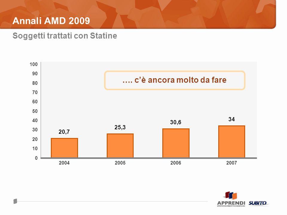 Annali AMD 2009 Soggetti trattati con Statine 2004 20,7 100 0 70 30 10 50 200520072006 25,3 30,6 34 80 60 40 20 90 …. cè ancora molto da fare