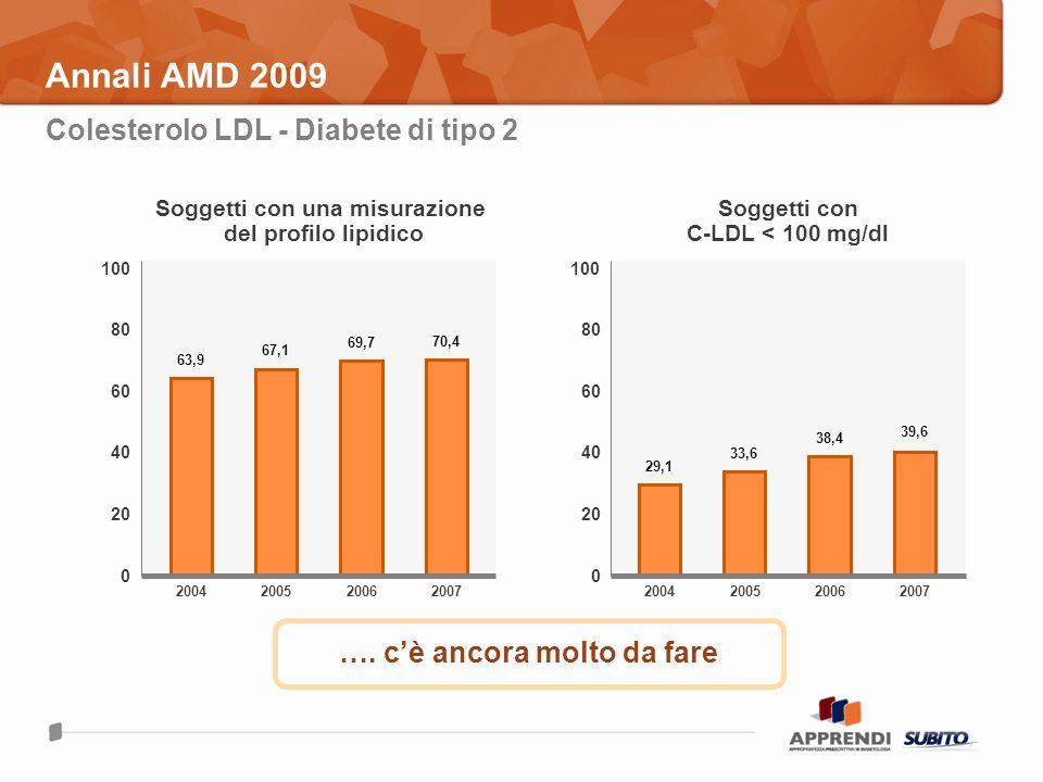 Annali AMD 2009 2004 63,9 100 0 200520072006 80 60 40 20 Soggetti con una misurazione del profilo lipidico 100 0 80 60 40 20 Soggetti con C-LDL < 100