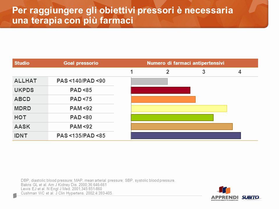Per raggiungere gli obiettivi pressori è necessaria una terapia con più farmaci DBP, diastolic blood pressure; MAP, mean arterial pressure; SBP, systo