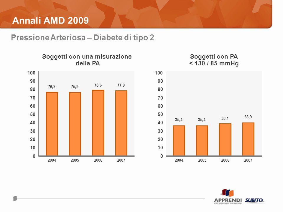 Annali AMD 2009 2004 76,2 100 0 200520072006 80 60 40 20 Soggetti con una misurazione della PA 100 0 80 60 40 20 Soggetti con PA < 130 / 85 mmHg 75,9