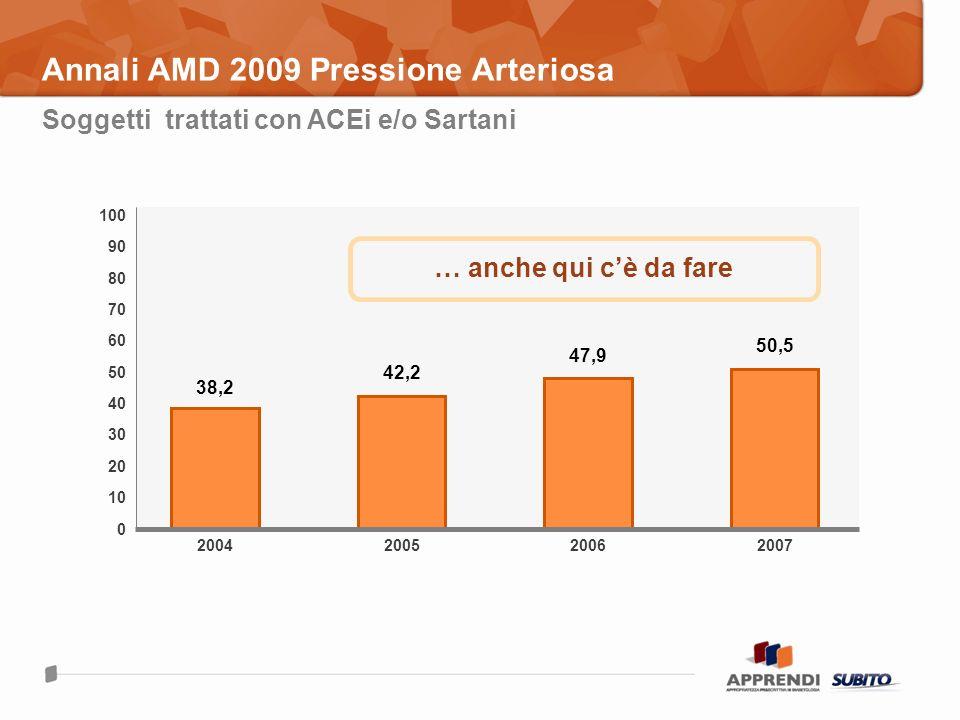Annali AMD 2009 Pressione Arteriosa … anche qui cè da fare Soggetti trattati con ACEi e/o Sartani 2004 38,2 100 0 70 30 10 50 200520072006 42,2 47,9 5
