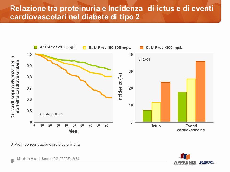 Miettinen H et al. Stroke 1996;27:2033–2039. Relazione tra proteinuria e Incidenza di ictus e di eventi cardiovascolari nel diabete di tipo 2 A: U-Pro