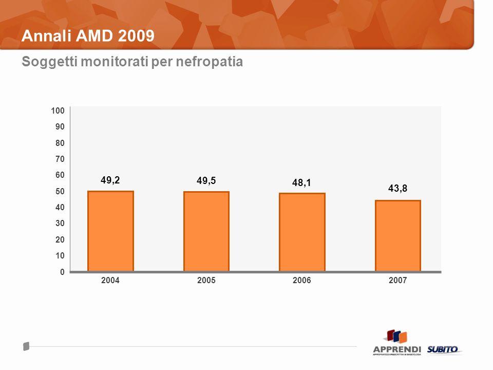 Annali AMD 2009 Soggetti monitorati per nefropatia 2004 49,2 100 0 70 30 10 50 200520072006 49,5 48,1 43,8 80 60 40 20 90