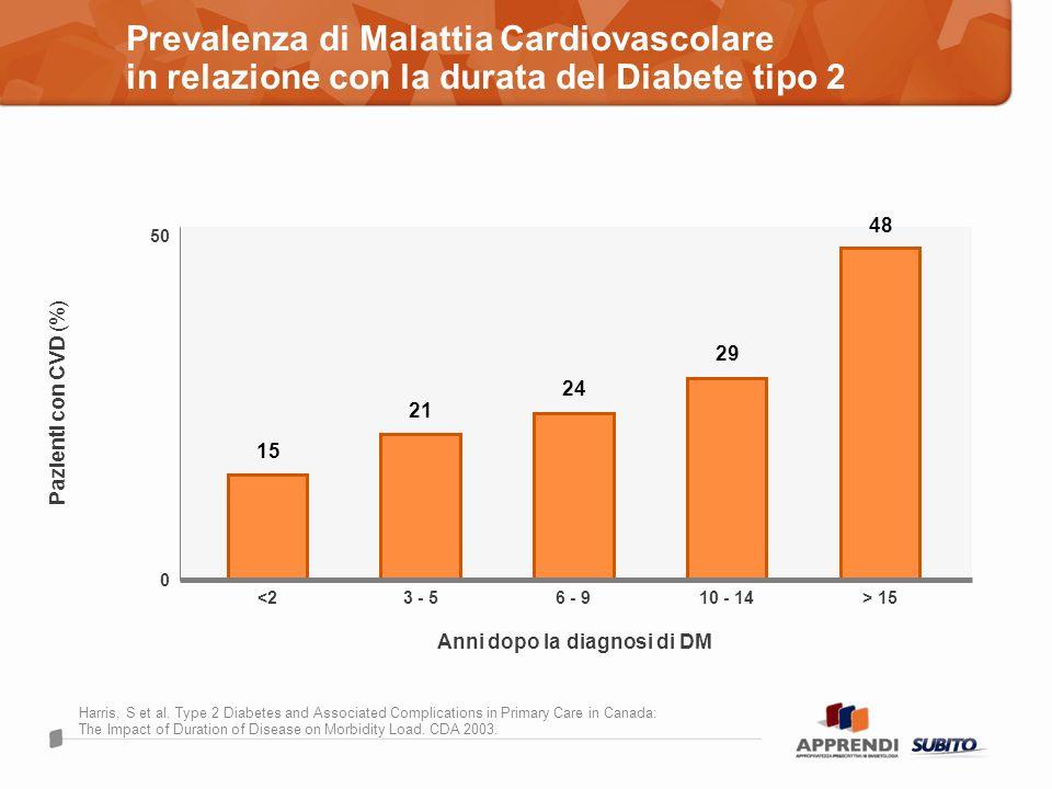 Prevalenza di Malattia Cardiovascolare in relazione con la durata del Diabete tipo 2 Harris, S et al. Type 2 Diabetes and Associated Complications in