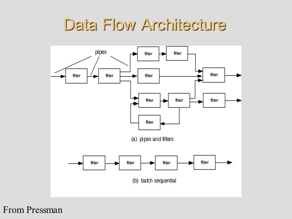 Data Flow Architecture From Pressman