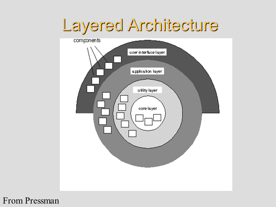 Layered Architecture From Pressman
