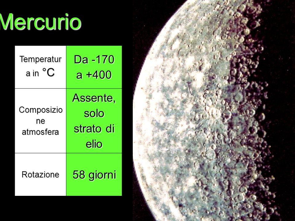 Mercurio Temperatur a in °C Da -170 a +400 Composizio ne atmosfera Assente, solo strato di elio Rotazione 58 giorni