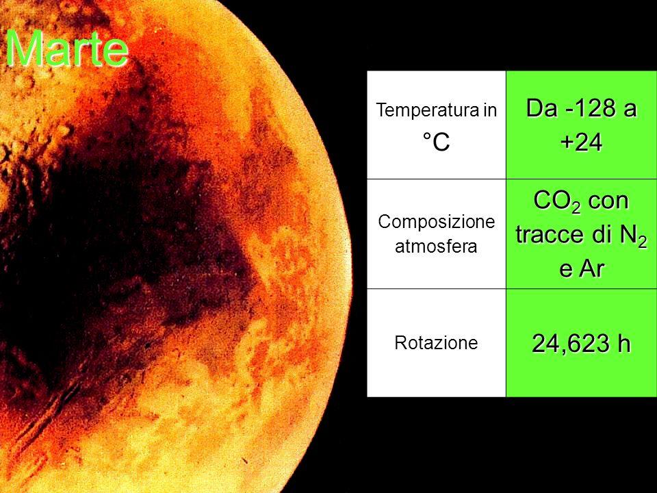 Marte Temperatura in °C Da -128 a +24 Composizione atmosfera CO 2 con tracce di N 2 e Ar Rotazione 24,623 h