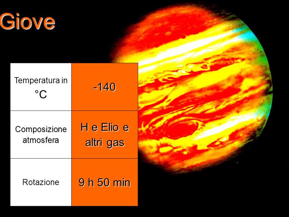Giove Temperatura in °C-140 Composizione atmosfera H e Elio e altri gas Rotazione 9 h 50 min