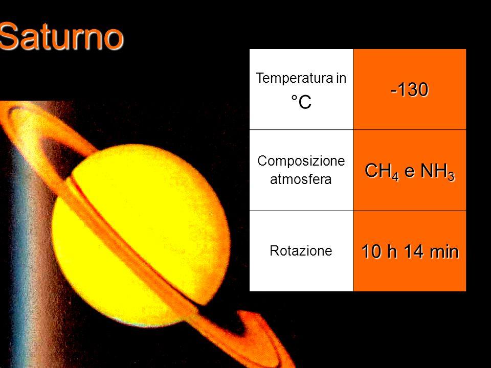 Saturno Temperatura in °C-130 Composizione atmosfera CH 4 e NH 3 Rotazione 10 h 14 min