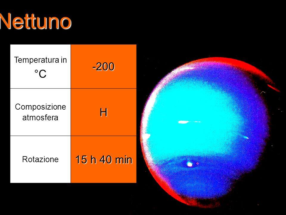 Nettuno Temperatura in °C-200 Composizione atmosferaH Rotazione 15 h 40 min
