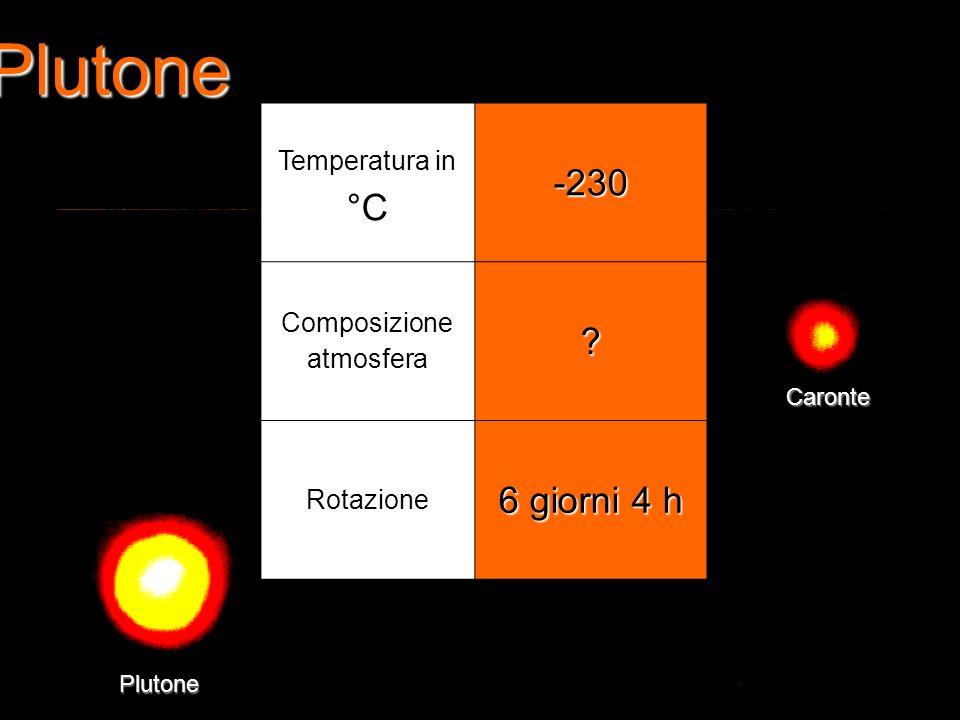 Plutone Plutone Caronte Temperatura in °C-230 Composizione atmosfera? Rotazione 6 giorni 4 h