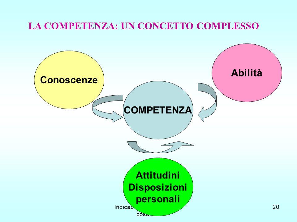 Indicazioni per il Curricolo: cosa fare 20 LA COMPETENZA: UN CONCETTO COMPLESSO COMPETENZA Attitudini Disposizioni personali Conoscenze Abilità