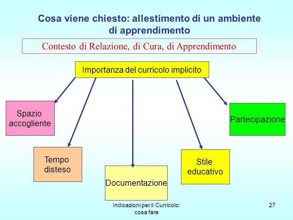 Indicazioni per il Curricolo: cosa fare 27 Cosa viene chiesto: allestimento di un ambiente di apprendimento Contesto di Relazione, di Cura, di Apprend