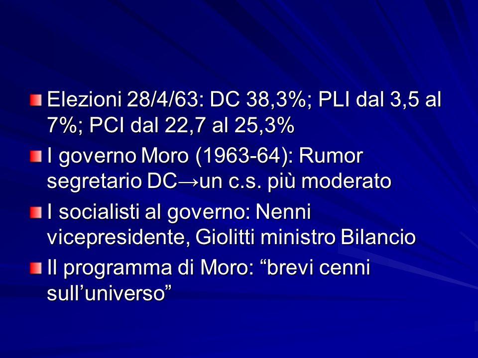 Elezioni 28/4/63: DC 38,3%; PLI dal 3,5 al 7%; PCI dal 22,7 al 25,3% I governo Moro (1963-64): Rumor segretario DCun c.s. più moderato I socialisti al