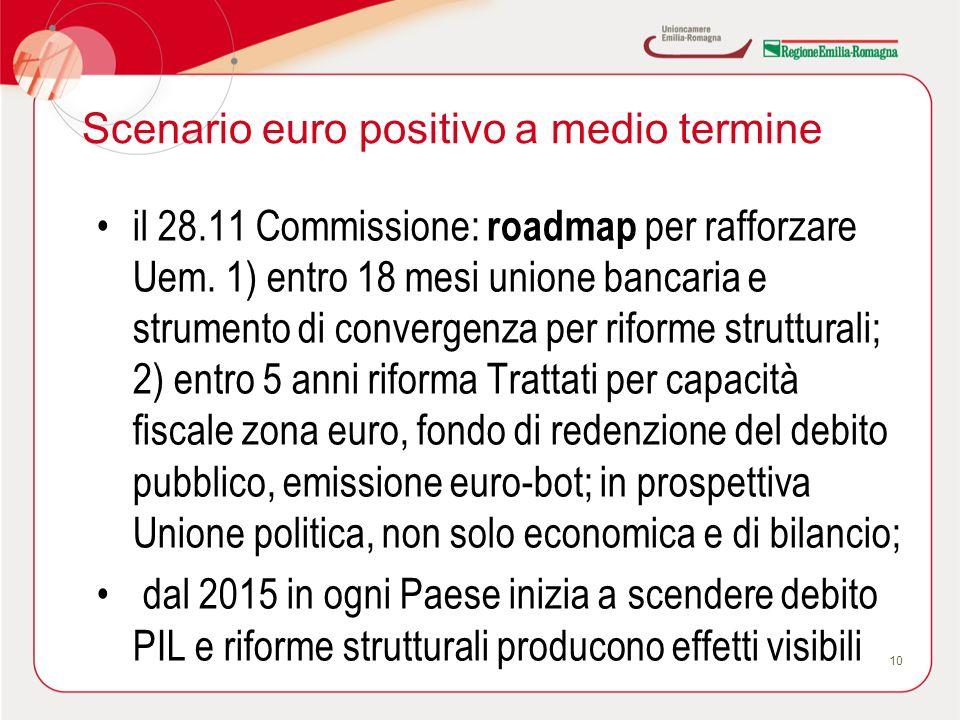 Scenario euro positivo a medio termine il 28.11 Commissione: roadmap per rafforzare Uem. 1) entro 18 mesi unione bancaria e strumento di convergenza p