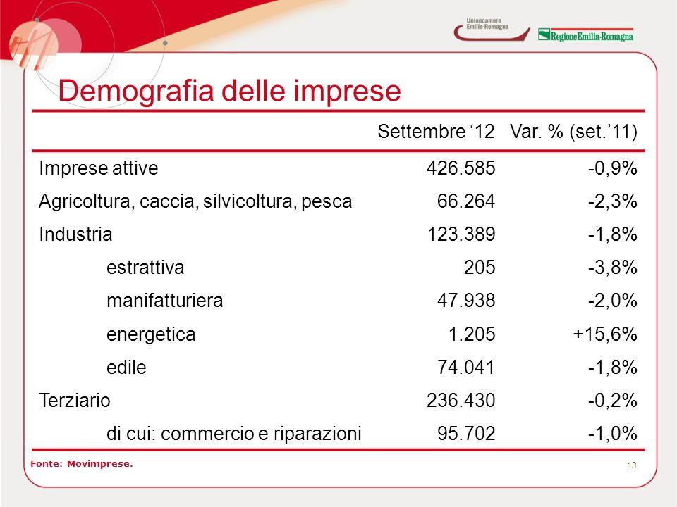 Demografia delle imprese 13 Fonte: Movimprese. Settembre 12Var. % (set.11) Imprese attive426.585-0,9% Agricoltura, caccia, silvicoltura, pesca66.264-2