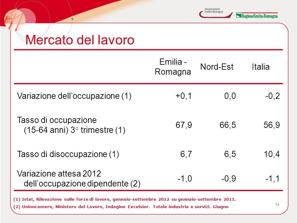 Mercato del lavoro 14 (1) Istat, Rilevazione sulle forze di lavoro, gennaio-settembre 2012 su gennaio-settembre 2011. (2) Unioncamere, Ministero del L
