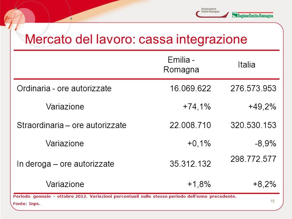 Mercato del lavoro: cassa integrazione 15 Periodo gennaio – ottobre 2012. Variazioni percentuali sullo stesso periodo dellanno precedente. Fonte: Inps