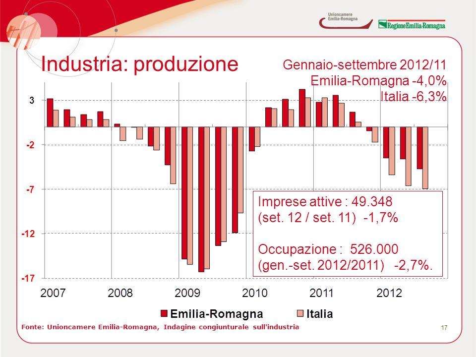 Industria: produzione 17 Fonte: Unioncamere Emilia-Romagna, Indagine congiunturale sull industria Gennaio-settembre 2012/11 Emilia-Romagna -4,0% Italia -6,3% Imprese attive : 49.348 (set.