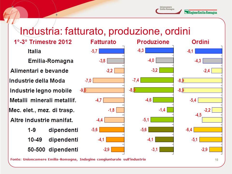 Industria: fatturato, produzione, ordini 18 Fonte: Unioncamere Emilia-Romagna, Indagine congiunturale sull'industria