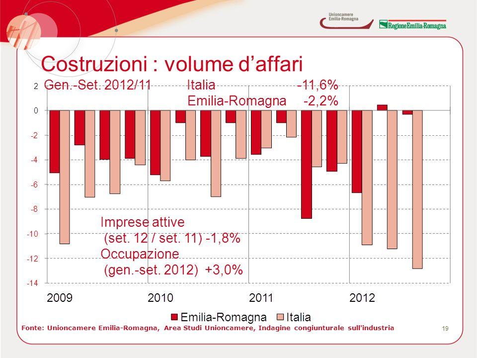 Costruzioni : volume daffari 19 Fonte: Unioncamere Emilia-Romagna, Area Studi Unioncamere, Indagine congiunturale sull industria Gen.-Set.