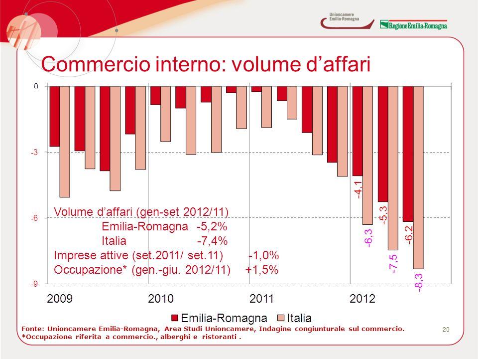 Commercio interno: volume daffari 20 Volume daffari (gen-set 2012/11) Emilia-Romagna -5,2% Italia-7,4% Imprese attive (set.2011/ set.11) -1,0% Occupazione* (gen.-giu.