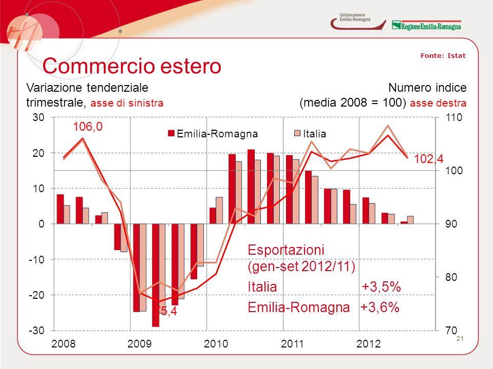 Commercio estero 21 Fonte: Istat Variazione tendenziale trimestrale, asse di sinistra Numero indice (media 2008 = 100) asse destra Esportazioni (gen-set 2012/11) Italia +3,5% Emilia-Romagna +3,6%