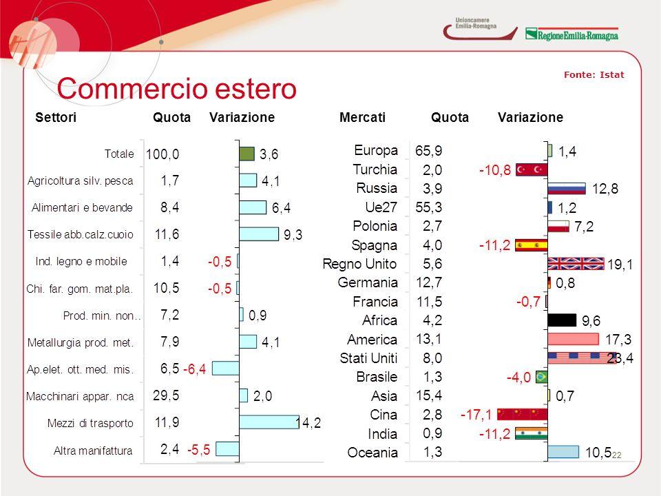 Commercio estero 22 Fonte: Istat SettoriQuotaVariazioneMercatiQuotaVariazione