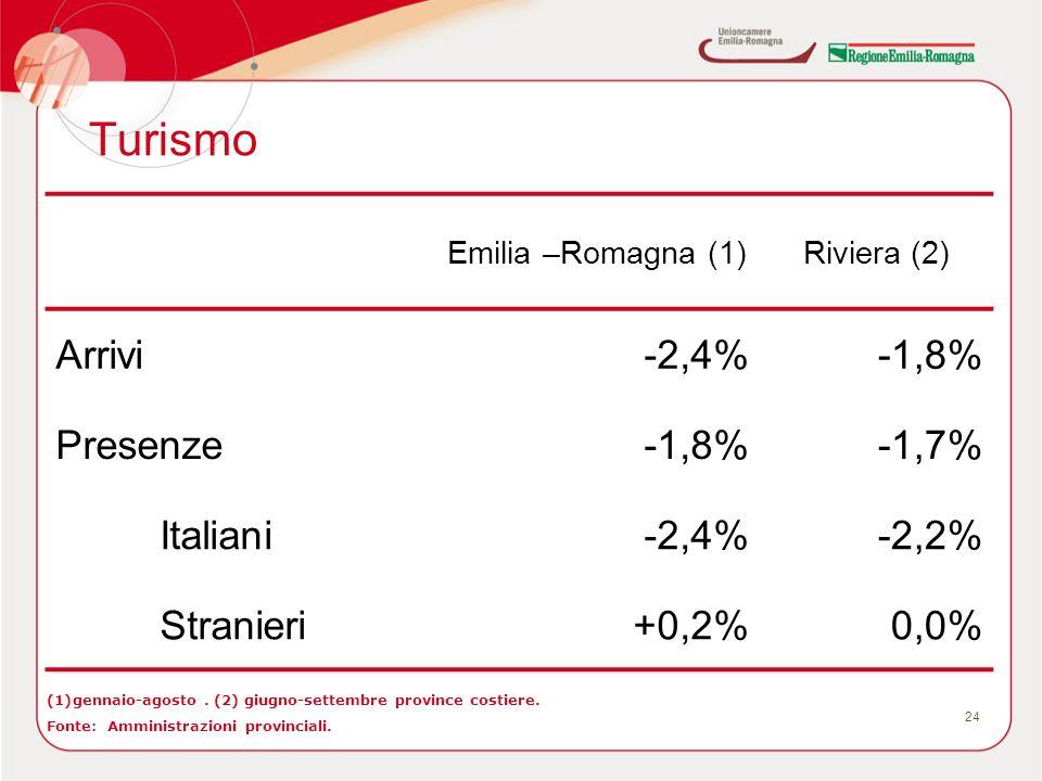 Turismo 24 (1)gennaio-agosto. (2) giugno-settembre province costiere. Fonte: Amministrazioni provinciali. Emilia –Romagna (1)Riviera (2) Arrivi-2,4%-1