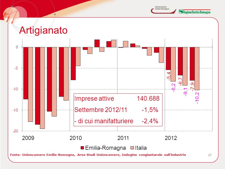 Artigianato 27 Imprese attive 140.688 Settembre 2012/11-1,5% - di cui manifatturiere -2,4% Fonte: Unioncamere Emilia-Romagna, Area Studi Unioncamere, Indagine congiunturale sull industria
