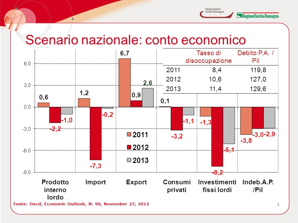 Scenario nazionale: conto economico 4 Fonte: Oecd, Economic Outlook, N.