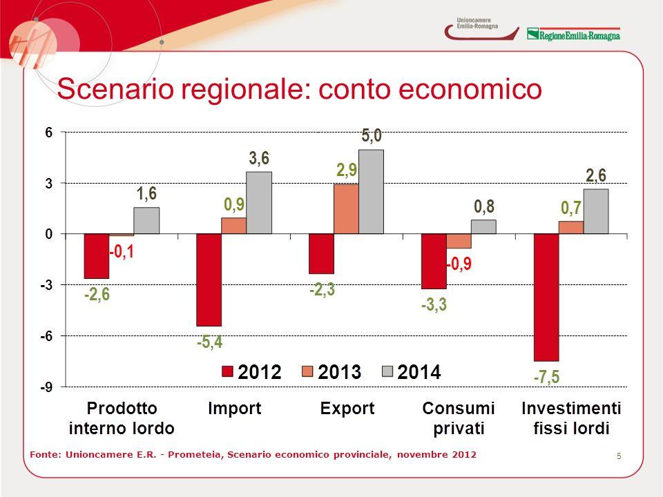Scenario regionale: conto economico 5 Fonte: Unioncamere E.R. - Prometeia, Scenario economico provinciale, novembre 2012