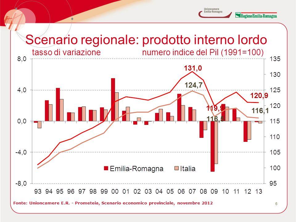 Scenario regionale: prodotto interno lordo 6 Fonte: Unioncamere E.R. - Prometeia, Scenario economico provinciale, novembre 2012 tasso di variazionenum