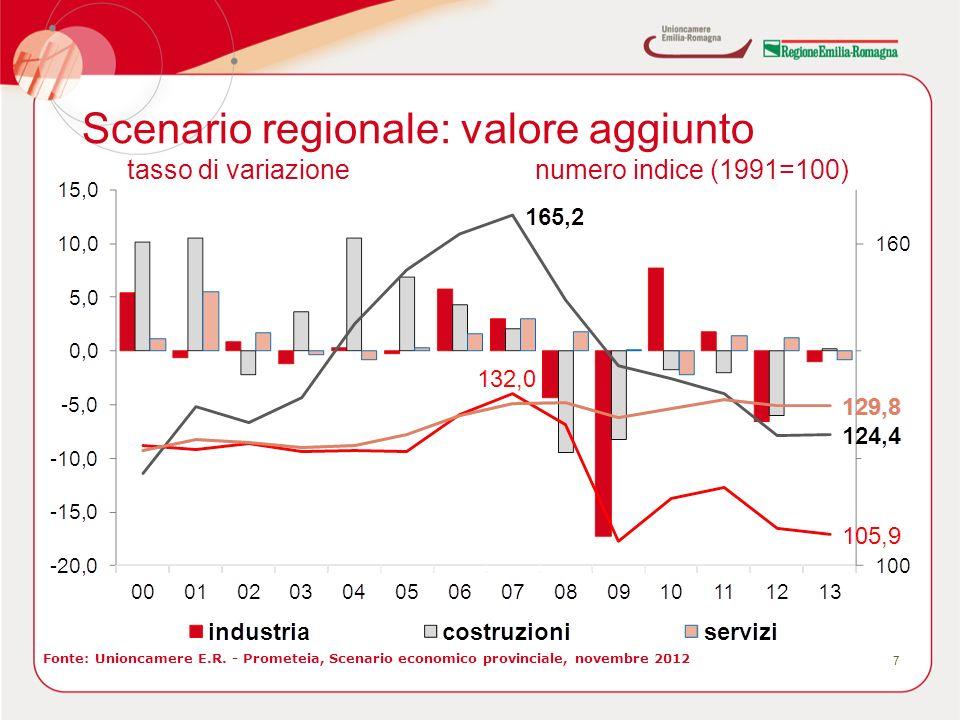 Scenario regionale: valore aggiunto 7 Fonte: Unioncamere E.R. - Prometeia, Scenario economico provinciale, novembre 2012 tasso di variazionenumero ind