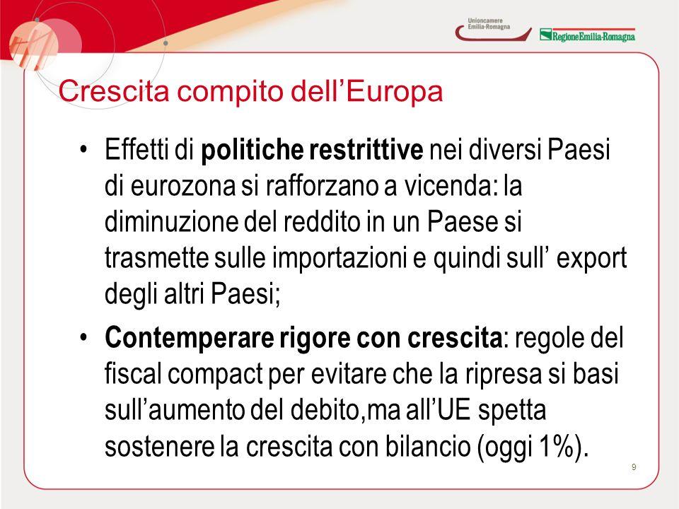 Crescita compito dellEuropa Effetti di politiche restrittive nei diversi Paesi di eurozona si rafforzano a vicenda: la diminuzione del reddito in un P