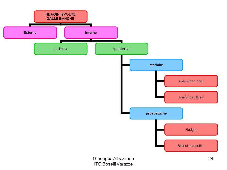 Giuseppe Albezzano ITC Boselli Varazze 24 INDAGINI SVOLTE DALLE BANCHE EsterneInterne qualitativequantitative storiche Analisi per indici Analisi per