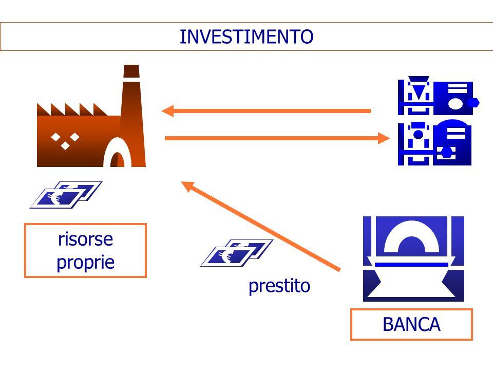 INVESTIMENTO BANCA prestito risorse proprie